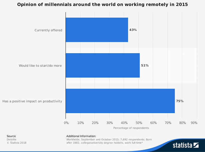 graph - opinion of millennials on remote working practices
