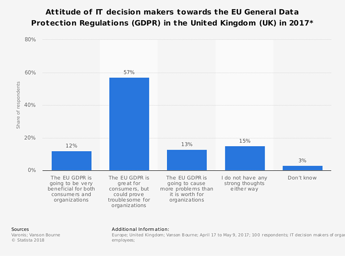 Graph - attitude of IT decision makers towards GDPR